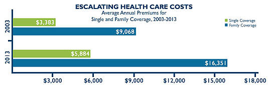 Escalating-Health-Care-Costs-Graph-01.jpg